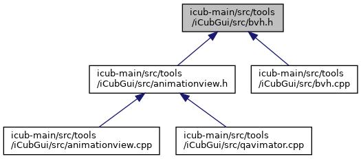 iCub-main: icub-main/src/tools/iCubGui/src/bvh h File Reference