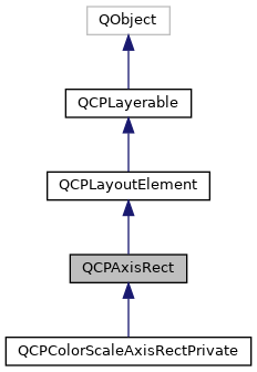 iCub-main: QCPAxisRect Class Reference